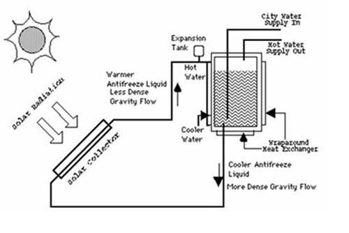 انرژی خورشیدی و آبگرمکن خورشیدی DIRECT