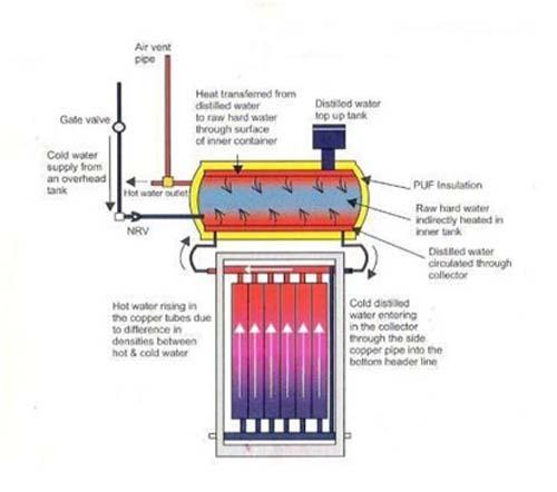 انرژی خورشیدی وآبگرمكن خورشيدي ترموسيفوني Direct ( مستقيم )