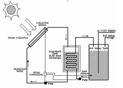انرژی خورشیدی آبگرمكن خورشيدي با سيركولاسيون اجباري