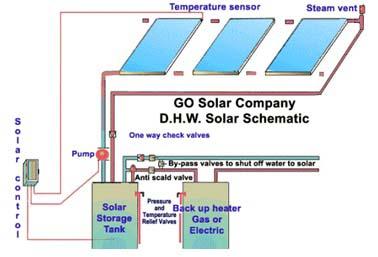 انرژی خورشیدی و آبگرمکن خورشیدی