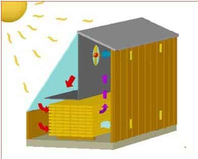 انرژی خورشیدی و خشک کن خورشیدی در ساختمان هوشمند