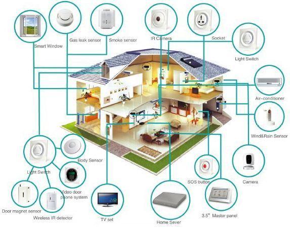 پروتکل ها ( بخش ۱ )| هر آنچه که باید از پروتکل ها بدانیم | خانه هوشمند زوریل |