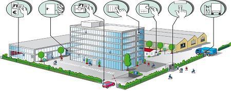 سیستم مدیریت هوشمند ساختمان با زوریل
