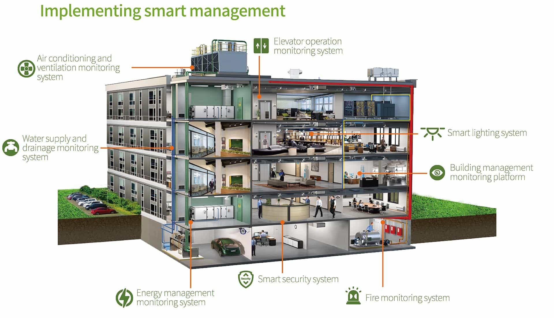 سیستم مدیریت ساختمان یا BMS | هر آنچه در مورد مدیریت ساختمان باید بدانیم | خانه هوشمند زوریل