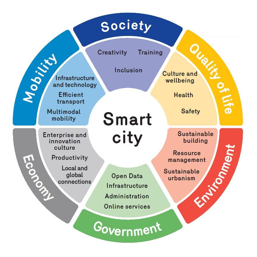 شهر هوشمند چیست؟