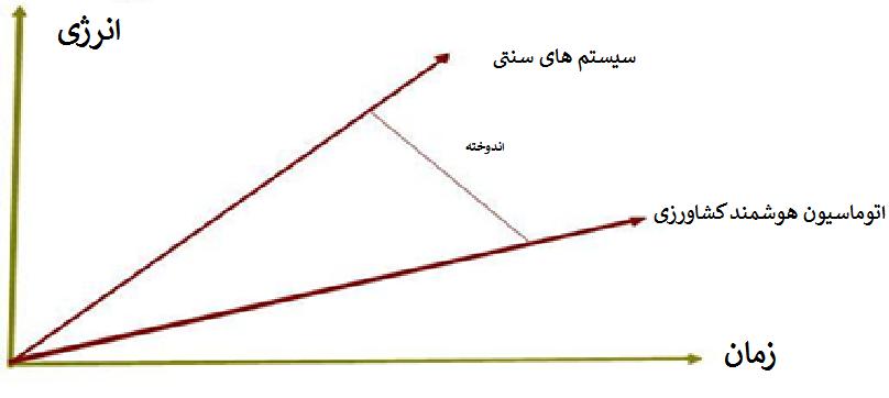 شکل نمودار انرژی-زمان