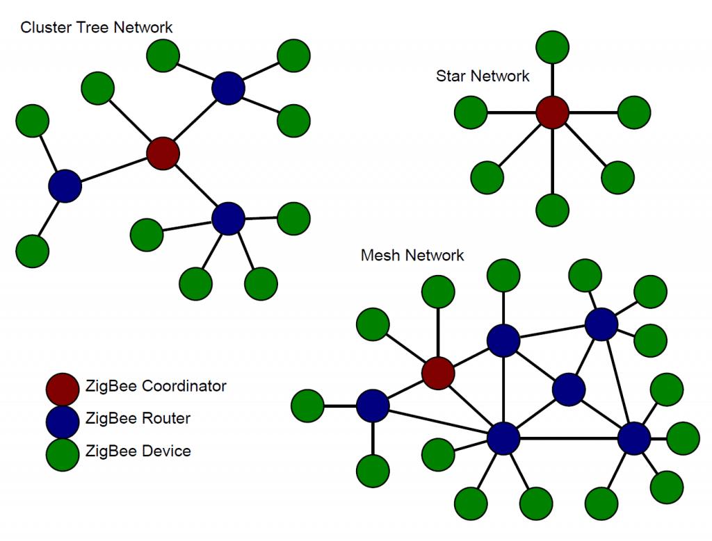 تصویری از توپولوژی های ستاره ای، درختی و مش می باشد که zigbee از آن ها بهره می برد.
