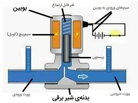 تصویری از یک شیر برقی یا همان شیر الکتریکی را نشان می دهد که تمام قسمت های آن شماره گذاری شده است.