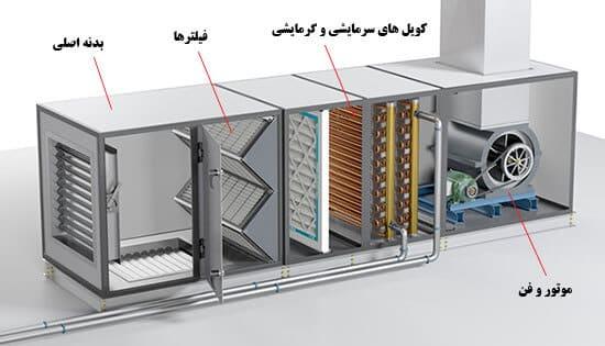 تصویری از سیستم هواساز که از تجهیزات موتور خانه هوشمند به شمار می آید.
